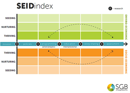 Winning with Integrity: In SEID We Trust | Digital-News on Scoop.it today | Scoop.it