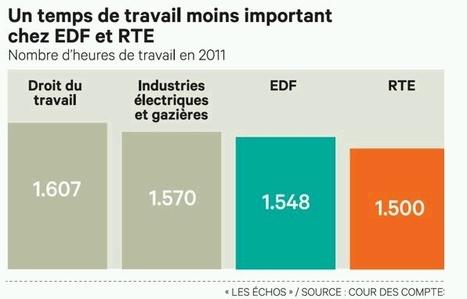 La Cour des comptes demande des gains de productivité à EDF - LesEchos.fr | Dépenser Moins | Scoop.it