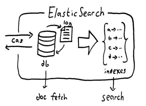 Call me maybe: Elasticsearch | Data Analytics | Scoop.it