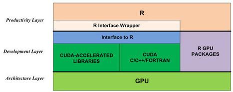 Accelerate R Applications with CUDA | EEDSP | Scoop.it