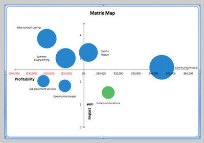 The Matrix Map Approach Part One: How to Create the Matrix Map | Blue Avocado | Online Tools for Not-for-Profit Organizations | Scoop.it