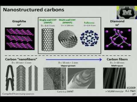 ME 599: Nanoparticles and Nanomanufacturing Course - 24 VIDEO lectures - each 90 min long | Science-Videos | Scoop.it