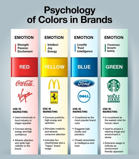 Color Psychology in Brands #infographic | MarketingHits | Scoop.it