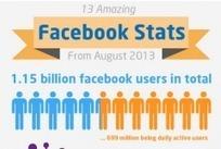 Les statistiques de Facebook en août 2013 | Gérer sa veille sur internet | Scoop.it