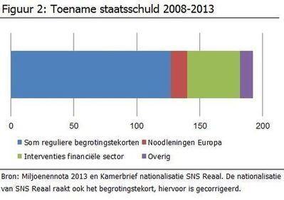 Onze staats- schulden   PJP consultancy   Scoop.it