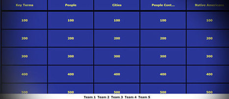 Jeopardy Templates Online | PowerPoint Presentation | Electronic Toolbox | Scoop.it