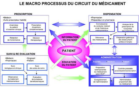 Haute Autorité de Santé - Outils de sécurisation et d'autoévaluation de l'administration des médicaments   Informatisation et sécurisation du circuit du médicament.   Scoop.it