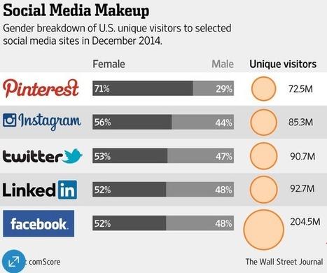 Pinterest affiche des résultats personnalisés selon votre genre social | _Web Social Analytics | Scoop.it