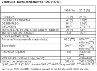 Venezuela, ¿en el caos? - argenpress.info | AVANZADA PROGRESISTA NAGUANAGUA | Scoop.it