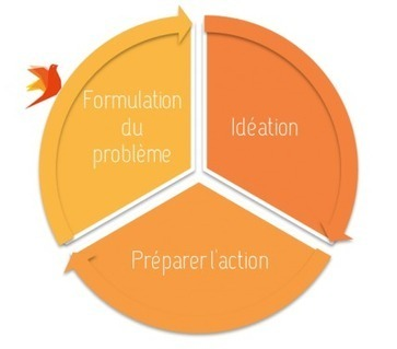 Se démarquer auprès de prospects en étant créatif   Le Cercle Les Echos   Formation au management des responsables opérationnels   Scoop.it