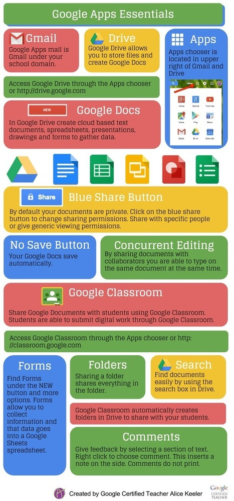 Google Apps Essential Infographic | Emerging Learning Technologies | Scoop.it