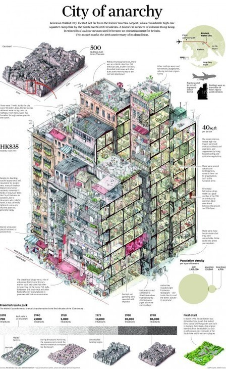 Infographic: Life Inside The Kowloon Walled City | Lateral Thinking Knowledge | Scoop.it