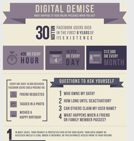 What Happens to Your Online Presence When You Die? [Infographic] | Commentrix | Scoop.it