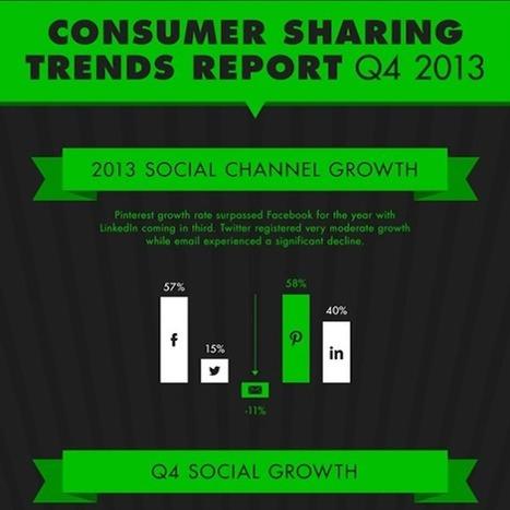 Social Media Sharing Habits in 2013 Q4 | Social Media Today | Personal Branding and Professional networks - @Socialfave @TheMisterFavor @TOOLS_BOX_DEV @TOOLS_BOX_EUR @P_TREBAUL @DNAMktg @DNADatas @BRETAGNE_CHARME @TOOLS_BOX_IND @TOOLS_BOX_ITA @TOOLS_BOX_UK @TOOLS_BOX_ESP @TOOLS_BOX_GER @TOOLS_BOX_DEV @TOOLS_BOX_BRA | Scoop.it