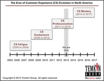 13 Customer Experience Trends to Watch in 2013 | Higher Ed Mobile | Scoop.it