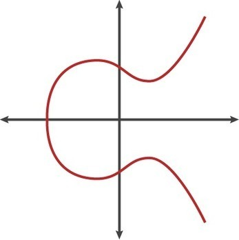 A (relatively easy to understand) primer on elliptic curve cryptography | Data Protection & Privacy | Scoop.it