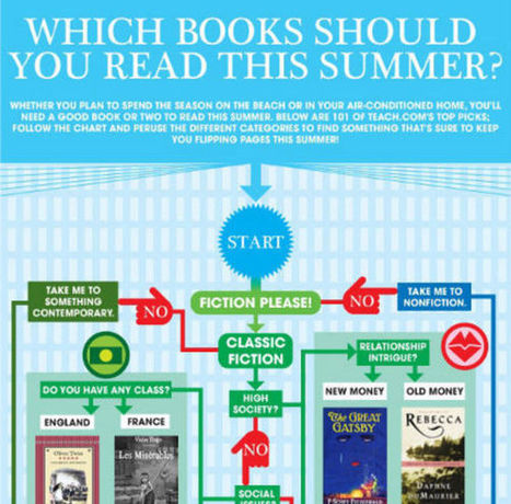 If you're looking for a good book this Summer… This infographic caters for every genre! | Ray's Book Stuff | Scoop.it