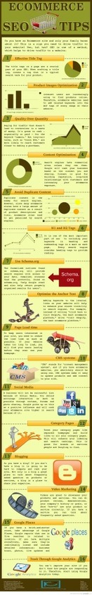 E-commerce SEO Tips {Infographic}