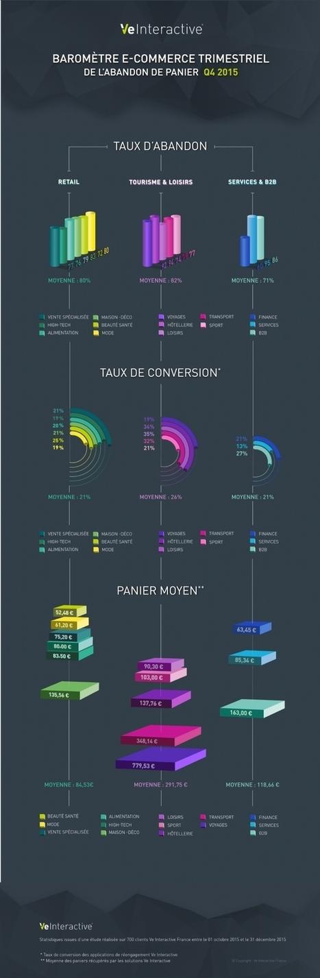Infographie | Abandon de panier: des taux toujours très élevés | Digitalisation & Distributeurs | Scoop.it