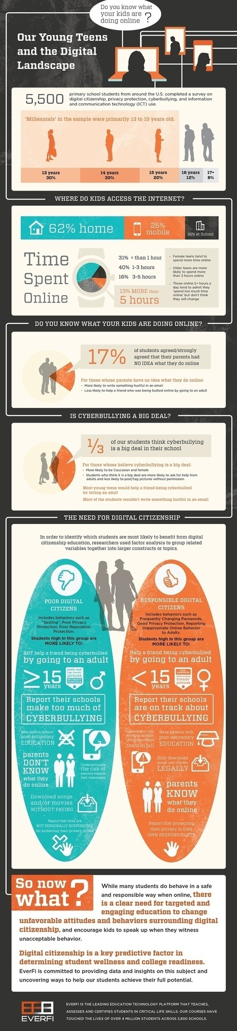 Education   Educational Leadership and Technology   Scoop.it