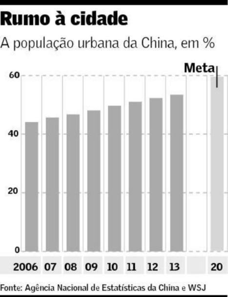 Urbanização na China   Engenho Network   Scoop.it