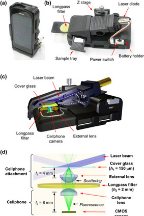 Smartphone Attachment Allows for Subwavelength Visualization of Viruses, Nanoparticles | emerging technologies | Scoop.it