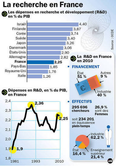 Fête de la science : les chiffres de la recherche en France - Futura Sciences | Sciences & Technology | Scoop.it