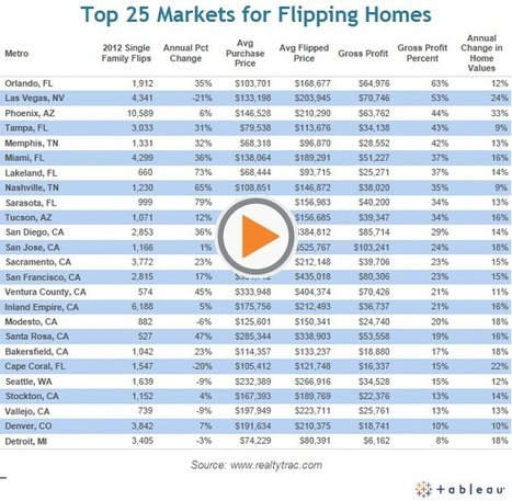 25 Markets Where Flipping Homes is Most Profitable | real estate investors | Scoop.it