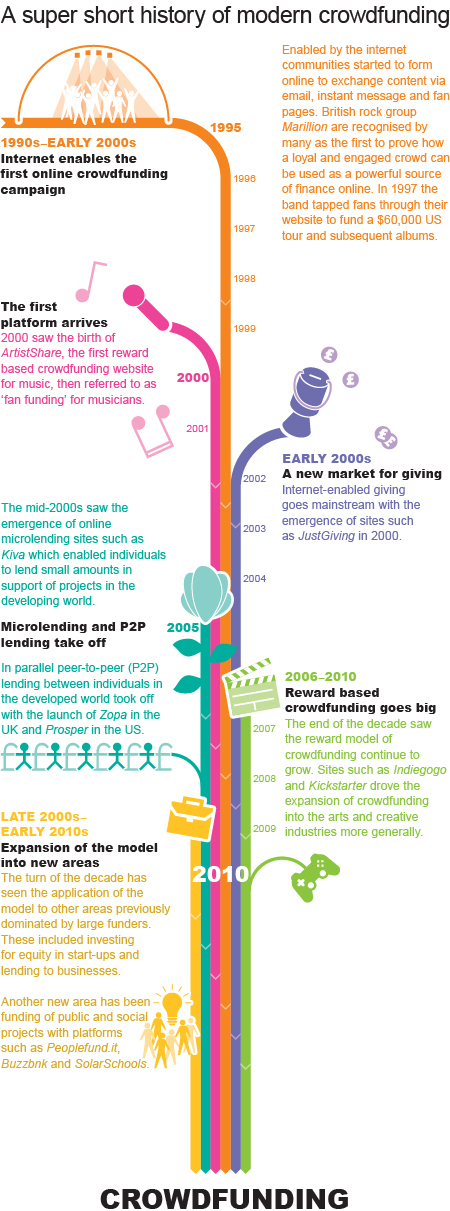 History of crowdfunding - Nesta | Crowdfunding World | Scoop.it