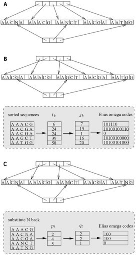 SRComp: Short Read Sequence Compression Using Burstsort and Elias Omega Coding | Computational Genomics | Scoop.it