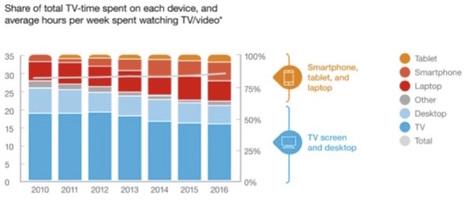 Massive move to mobile video | Television, cinema | Scoop.it