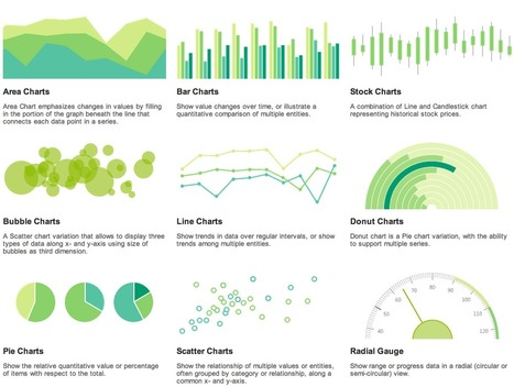 Getting Started With PIE! (And Other DataViz Charts) - Kendo UI   R&D   Scoop.it