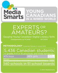 Young Canadians in a Wired World, Phase III: Experts or Amateurs? Gauging Young Canadians' Digital Literacy Skills   MediaSmarts   Educational Leadership and Technology   Scoop.it