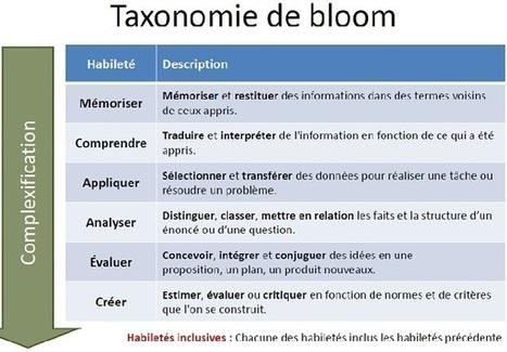 pédagogie inversée | Actualités des TICE | Scoop.it