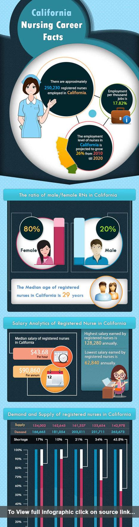 California Nursing Career Facts - INFOGRAPHICS | Nursing Blogs | Scoop.it