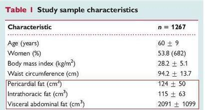 How to measure and quantify  epicardial fat ? | Radiology | Scoop.it