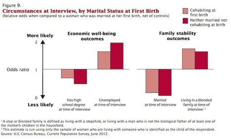 The Long-Term Effects of Becoming a Single Mother | Family Studies | Healthy Marriage Links and Clips | Scoop.it
