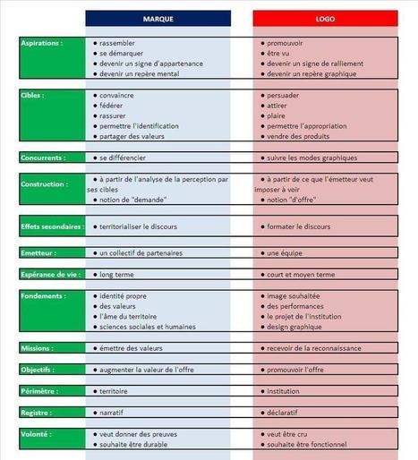 La différence entre Marque territoriale et Logo par @marcthebault | ECONOMIES LOCALES VIVANTES | Scoop.it