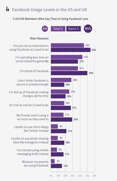 État des lieux des réseaux sociaux au 3e trimestre 2014 | Social Media Addicted | Scoop.it