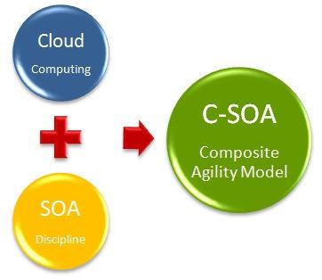 TRANSFORM 2 – Introducing Cloud SOA(C-SOA) | The Enterprise Architecture Daily | Scoop.it