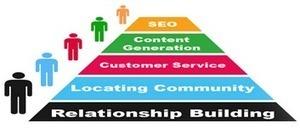 SEO India | SEO Company India | SEO Services India | seo service | Scoop.it