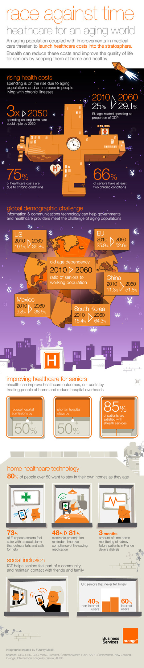 Orange Healthcare - ehealth for an aging world | le monde de la e-santé | Scoop.it