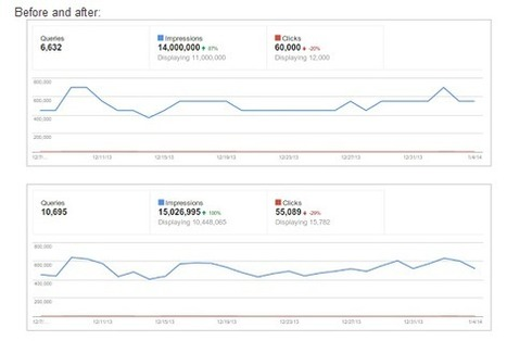 How To Use Excel To Easily Spot SERP CTR Trends | Social Media, Digital Marketing | Scoop.it