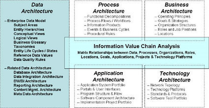 "What's In YOUR Data Architecture?"" Part One — Enterprise Information Management Institute | Arquitetura Corporativa | Scoop.it"
