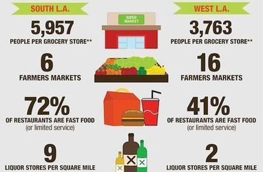 Infographic: The Hard Search for Healthy Food in South L.A. ... | Healthy Food Tips & Tricks | Scoop.it