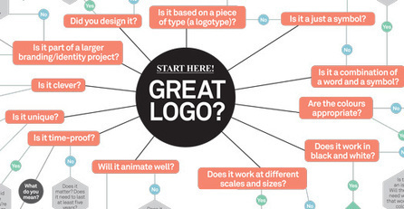 The ultimate guide to logo design: 30 expert tips | Stretching our comfort zone | Scoop.it