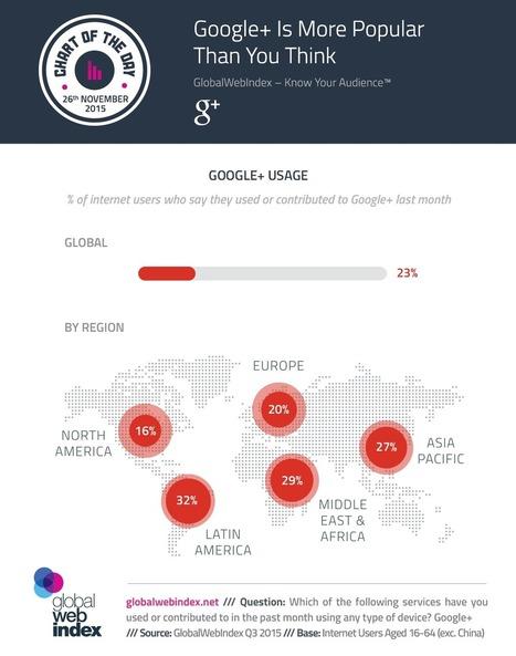 Google+ : sa popularité | Stratégies de contenu | Scoop.it