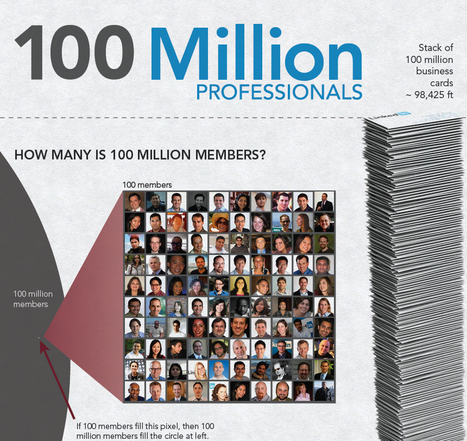 LinkedIn reached 100 million users | Infographics | Scoop.it