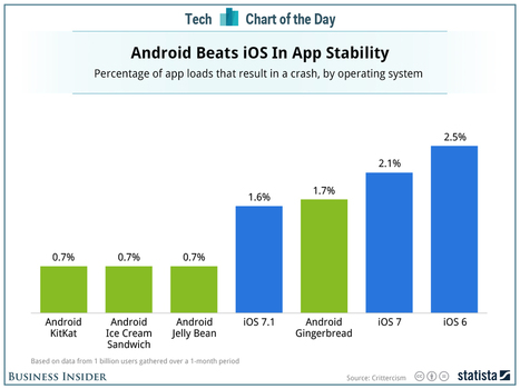 Surprise! iPhone Apps Crash More Than Android Apps | Entrepreneurship, Innovation | Scoop.it