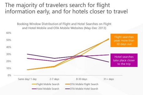 4 Charts That Show the Growth of Mobile Search by Leisure Travelers | ALBERTO CORRERA - QUADRI E DIRIGENTI TURISMO IN ITALIA | Scoop.it